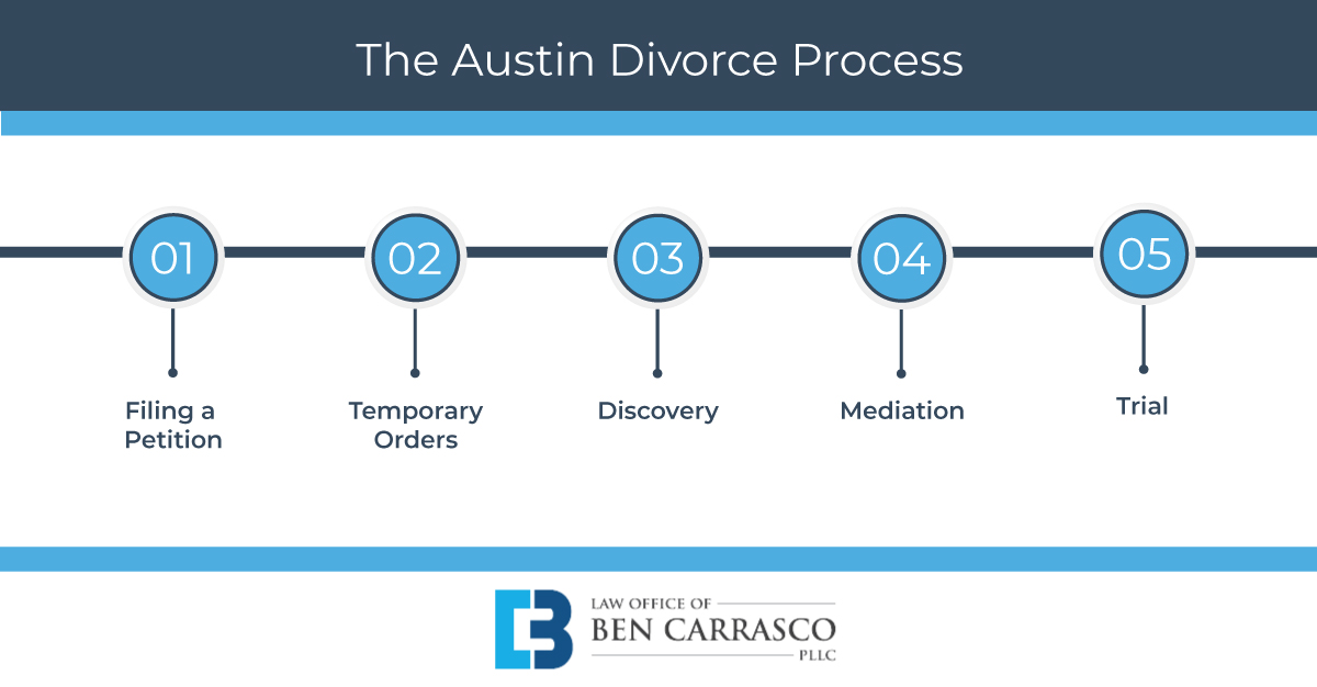 Austin Divorce Process